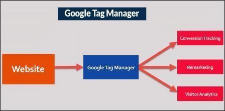 hướng dẫn sử dụng google tag manager